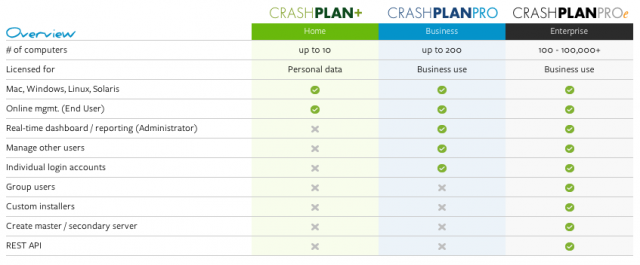 Some of the CrashPlan plans.