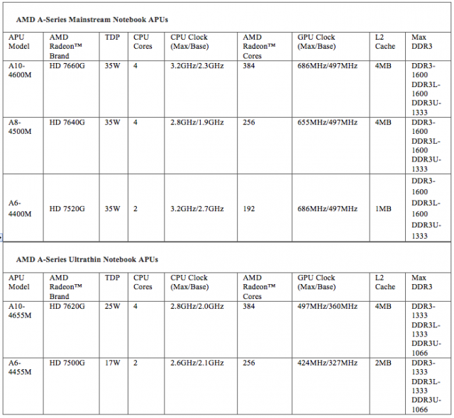 A chart of the AMD Trinity processor models. The GPU advantages of the processors trail off on the low-end and low-power models.