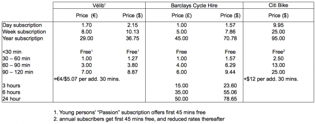 Price comparison of the New York, London, and Paris cycle hire schemes. Currency conversions via xe.com as of May 23, 2012