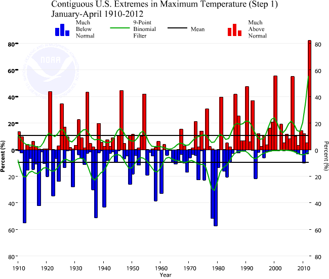 Trends in temperature extremes in the continental US show that 2012 has been exceptionally warm.