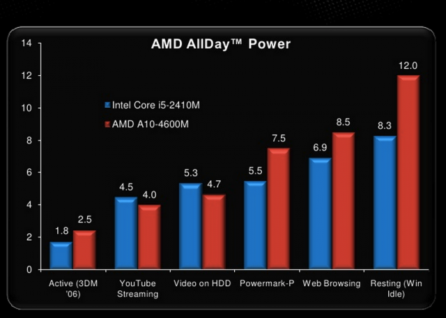 AMD claims better battery life. But given performance, you might need that extra battery life to get your work done.