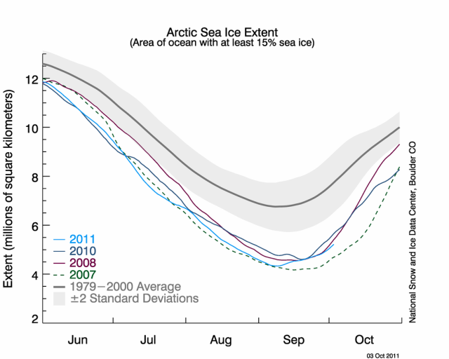 With the exception of 2009, all recent years have seen exceptional summertime ice melt.