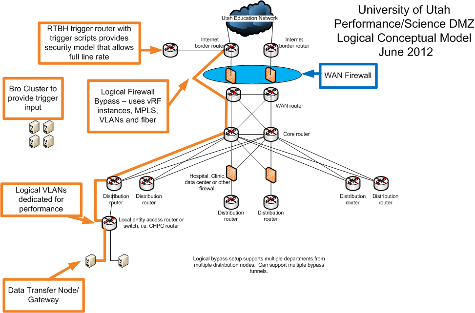 Demilitarized but not unsecured. The DMZ on the left side of this diagram contains intrusion prevention systems and logical firewalls that block malicious traffic without slowing traffic.