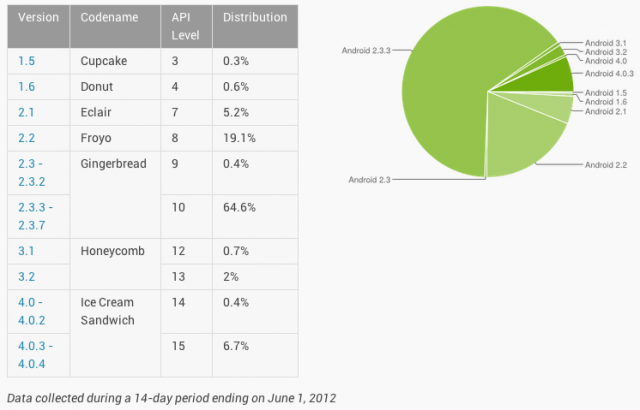 Google's own data shows that the increasingly stale Gingerbread still powers nearly two-thirds of all Android devices.