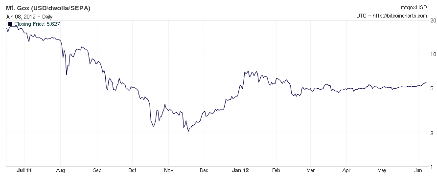 Bitcoin price over the last year