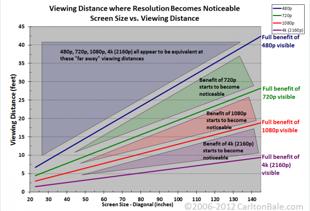 Showing the screen size and distance from the screen necessary to see the benefits of high-resolution TVs with the naked eye. Note that 4K displays don't even begin to be beneficial in sizes smaller than 50 inches.