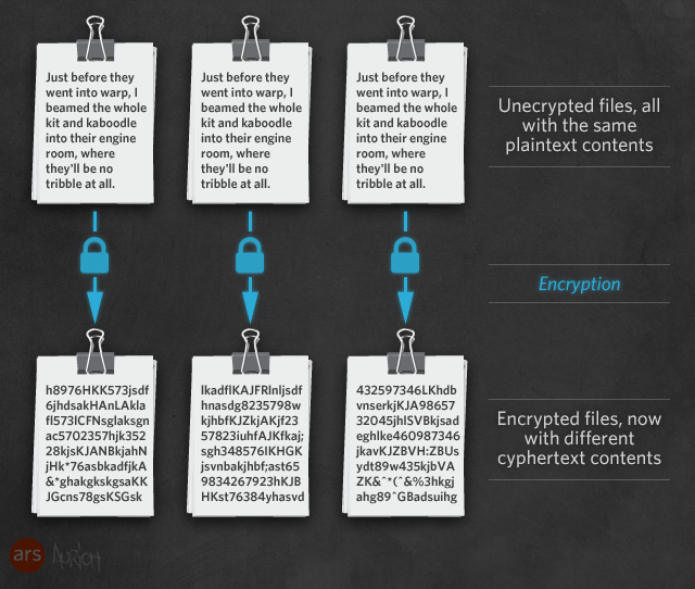 Identical files before encryption, and after—deduplication is no longer possible because the files contain no common information.