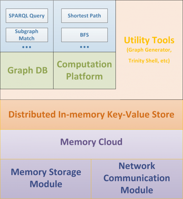 An overview of the system architecture of Microsoft Research's Trinity, the basis of Bing's Satori entity engine.