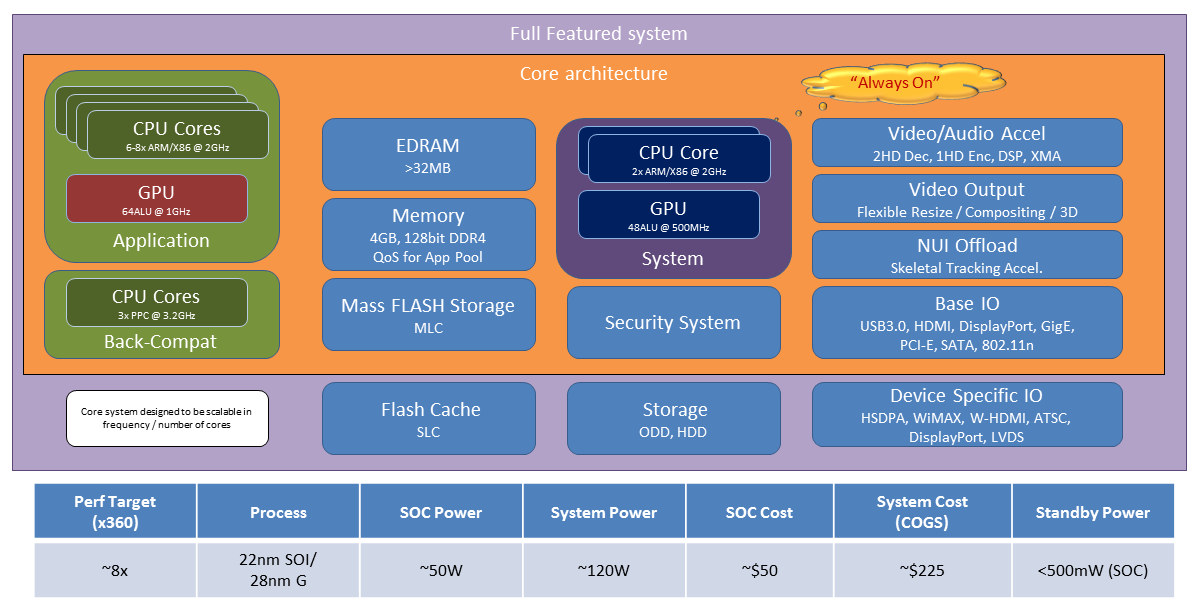 "Purported system architecture for the ""Xbox 720,"" according to the leaked document."