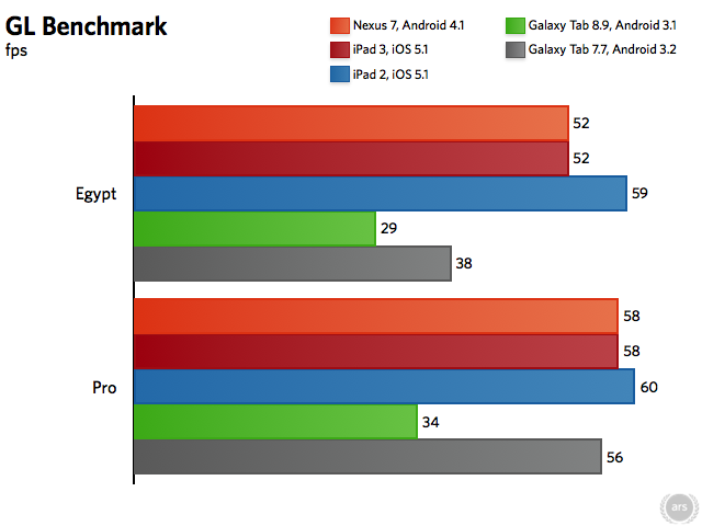 GLBenchmark scores (longer bars are better). Android devices are running v2.1.4, iOS devices are running v2.1.3 (the highest version available). Scores for the Galaxy Tabs 7.7 and 8.9 are taken from the GLBenchmark website.
