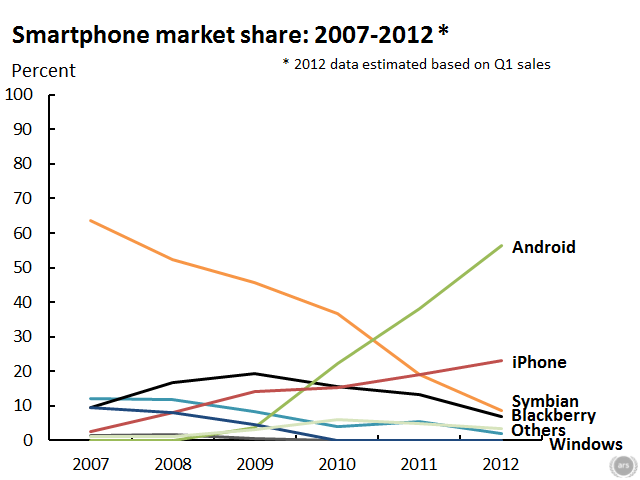 iPhone and Android eat away at everyone else.