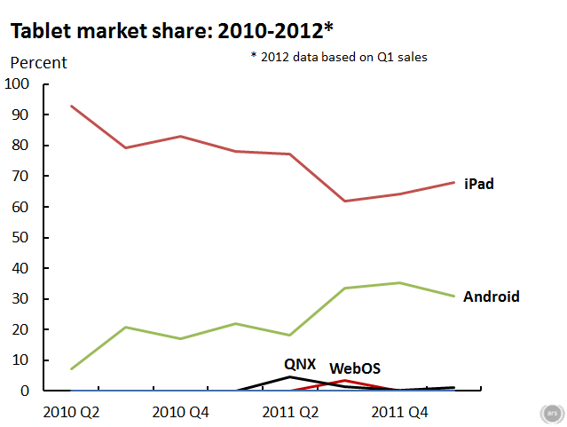 The iPad came out of nowhere to dominate an entirely new category of device.