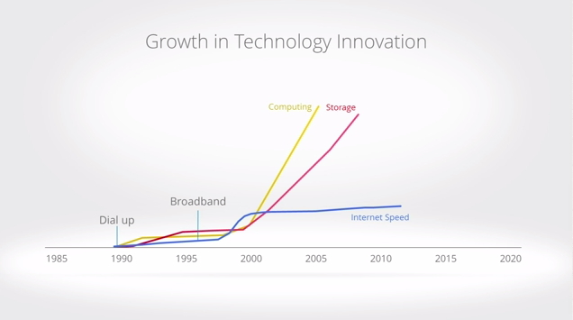 Google executives were quick to point out that the growth rate of Internet speeds has lagged behind Moore's Law and rapid upgrades in storage capacity.