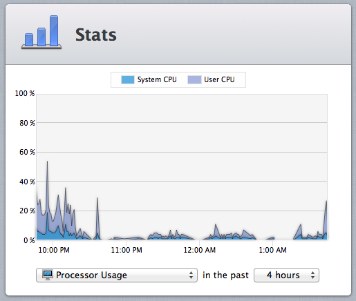 Processor, memory, and network usage graphs can be viewed in Server.app.