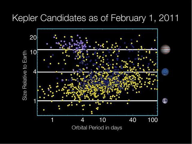NASA: Kepler candidates include dozens of Earth-sized ...