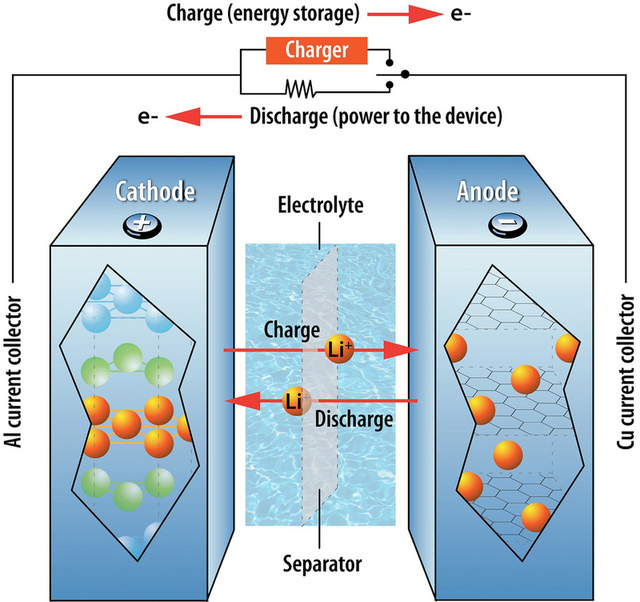 Market Outlook together with Caebat together with New Electrode Material Could Lead To Powerful Rechargeable Sodium Batteries moreover 201006 Studies On Low Cost And Safe Lithium Ion Batteries For Electric Vehicle additionally Tesla Motors 49304489. on lithium ion batteries electric vehicles