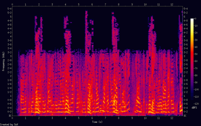 spectograms Facilitation:spectrogram from facilitation wiki jump to: navigation, search spectrograms can also result in a lot of spontaneous laughter.