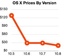 OS X prices, 2007-2012