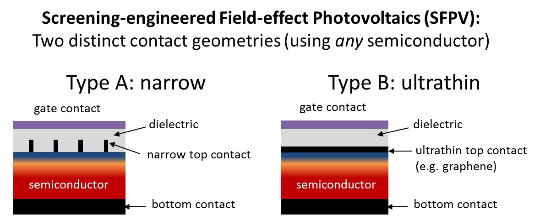 Alternative contact geometries for SIP solar cells.