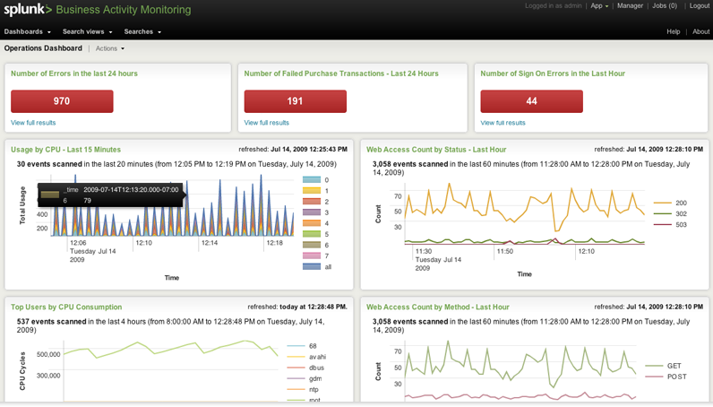 A sample Splunk dashboard. Splunk's analytics language and a collection of application patterns allow users to build their own security monitoring dashboards, providing real-time visualization as well as historical analysis.