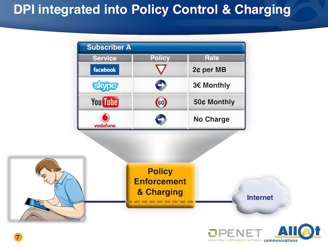 Deep packet inspection vendors have longed pitched companies like AT&T on the virtues of per-app tolls and other restrictions. From a 2010 presentation by Allot.