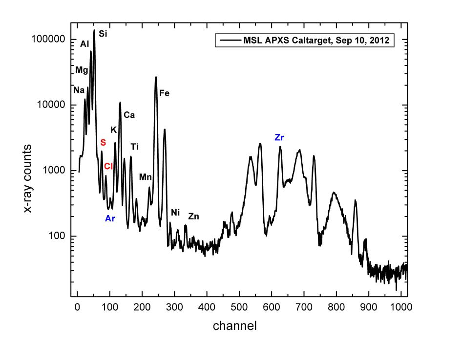 Which yielded this detailed spectrum showing the sample's composition.