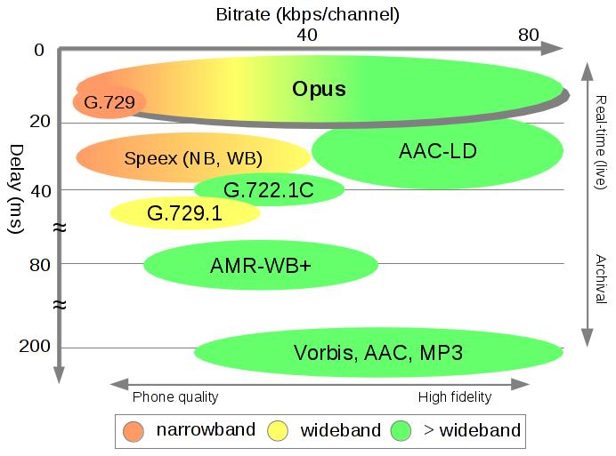 Opus spans the entire range from low bitrate narrow band (speech) to high bitrate wideband (music) with low latency across the board.