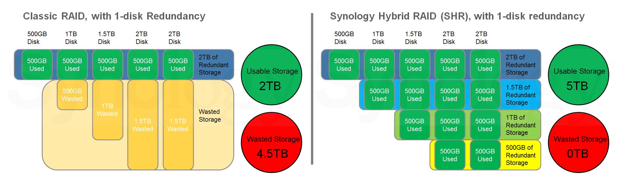 Classic RAID versus Synology Hybrid RAID.