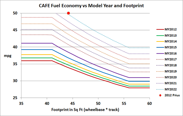 EPA/NHTSA Fuel Economy standards plus proposals through 2022, based on their published mathematical formulas.