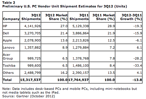 HP is still on the top in the US, but is hemorrhaging market share nonetheless.