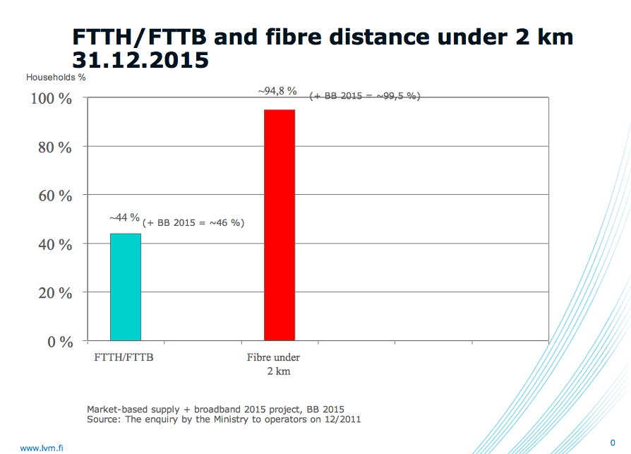 Finnish authorities expect 95 percent of its residents to live within two kilometers of a 100Mbps connection by the end of 2015.