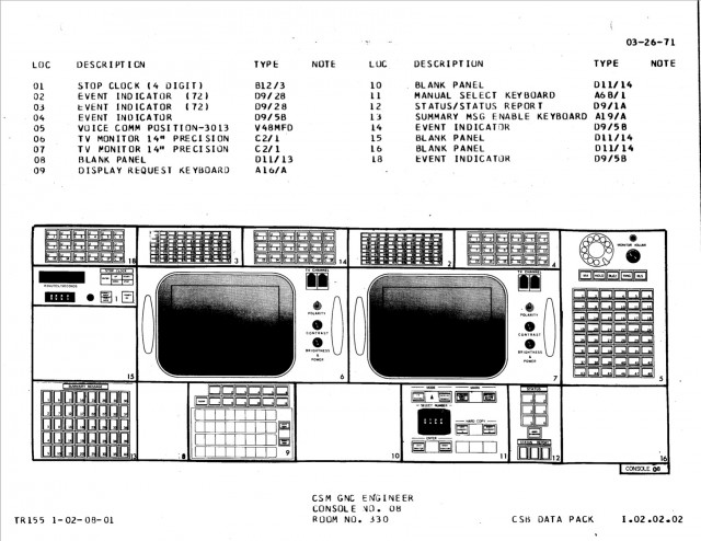 GNC console diagram, Apollo configuration.