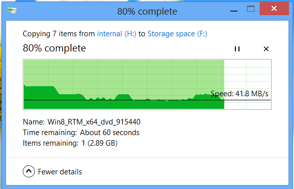 In mirrored mode, things start out at around 100MB/s, but quickly drop off and hover between 40MB/s and 60MB/s.