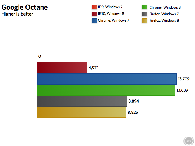 Note: Internet Explorer 9 freezes before completing the Octane benchmark.