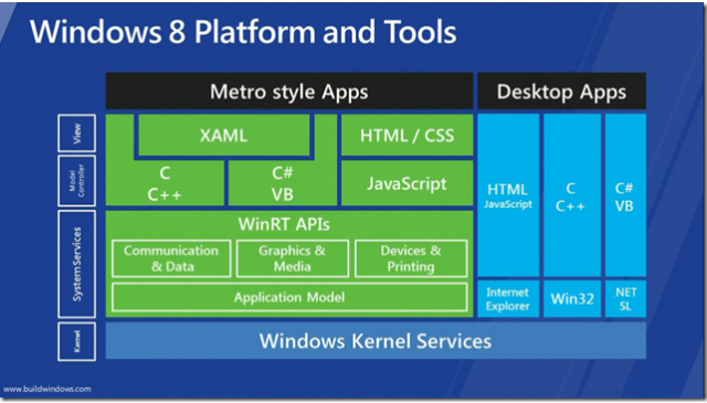 Microsoft's diagram presents WinRT as an independent subsystem built directly on top of the Windows kernel, leaving Win32 behind.