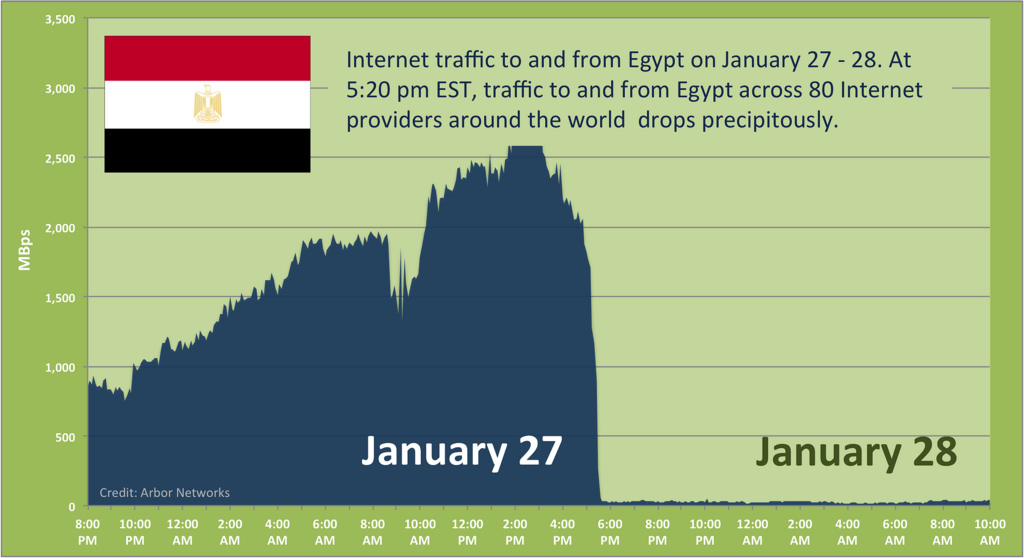 By comparison, the Egyptian government's Internet blackout in January still allowed some traffic to reach the Internet.