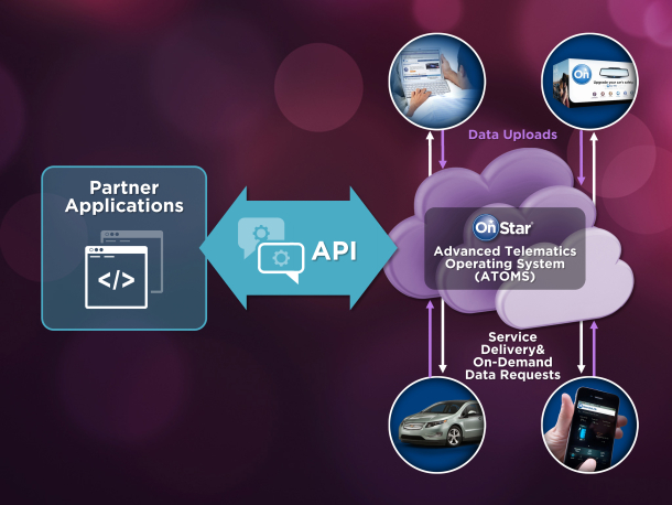 An illustration of the OnStar ATOMS environment and cloud API.