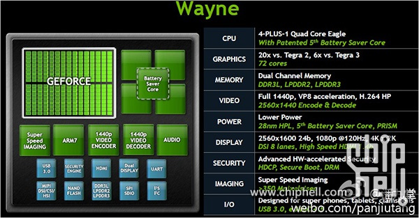 This leaked slide gives us a clear look at Wayne. You know, if it isn't faked.