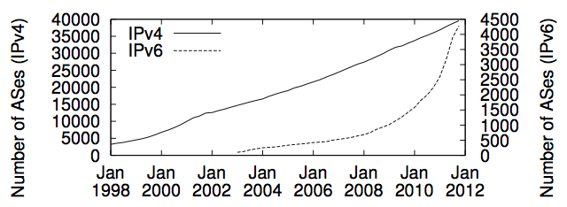 Growth in IPv4 vs IPv6 autonomous systems.