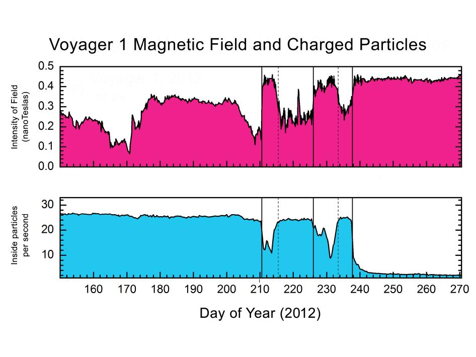 Even as the flow of solar particles dropped, the Sun's magnetic field strength appeared to rise.