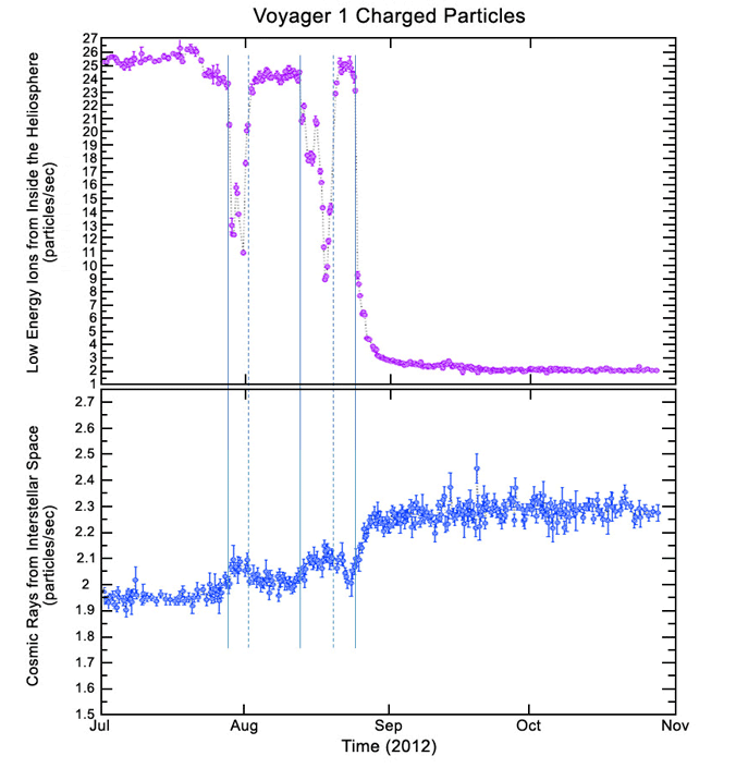 Particles originating from the Sun (purple) dropped even as those from interstellar space (blue) rose.