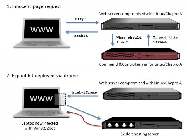 http://cdn.arstechnica.net/wp-content/uploads/2012/12/apache-malware-plugin1-640x480.png
