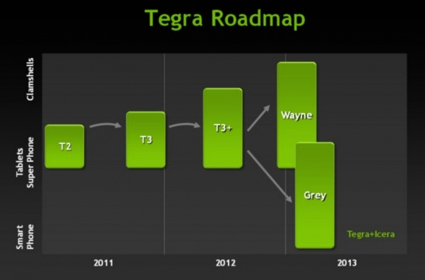 An older Nvidia slide shows a second chip, Grey, that is more smartphone-oriented than Wayne and should include integrated LTE support.