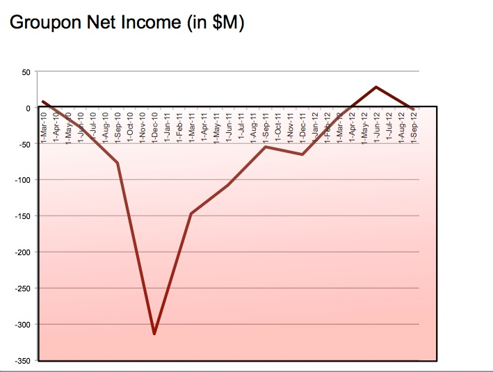 Sure, there was that one moment of profitability. But for 2012, Groupon ended up about $20 above even.