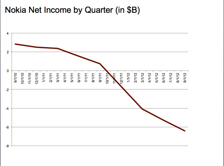 Nokia's revenue has been sliding nonstop since (and before) CEO Stephen Elop's arrival.