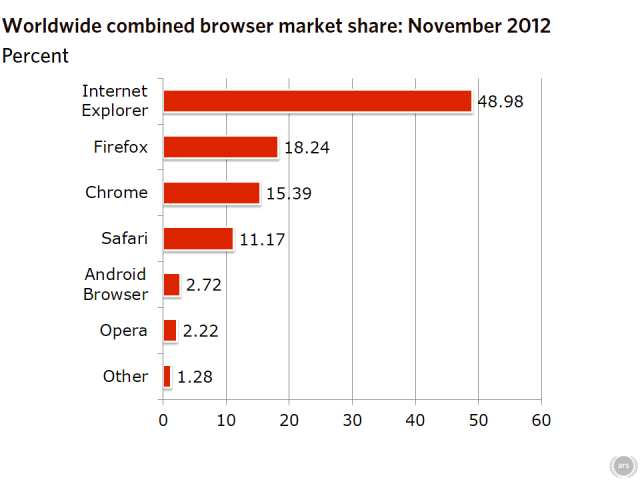 Windows 8 takes 1 percent of Web usage as Internet Explorer gains