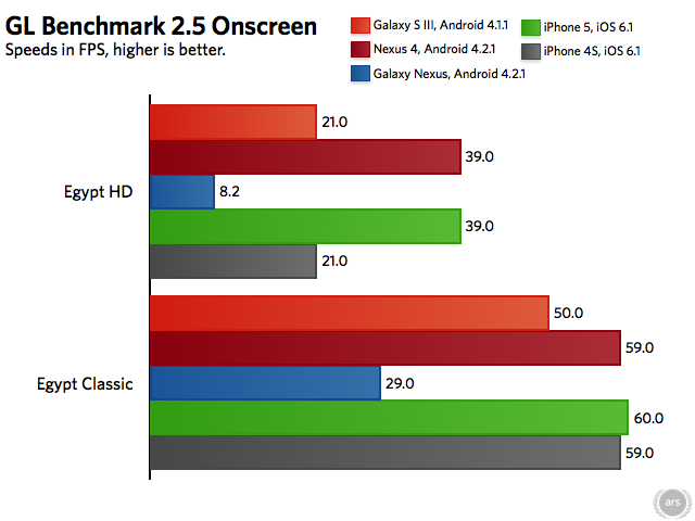 Note: Due to Vsync, scores for the GLBenchmark Onscreen tests are capped at 60 frames per second.