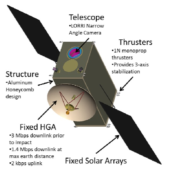 The DART spacecraft, one half of the AIDA mission.