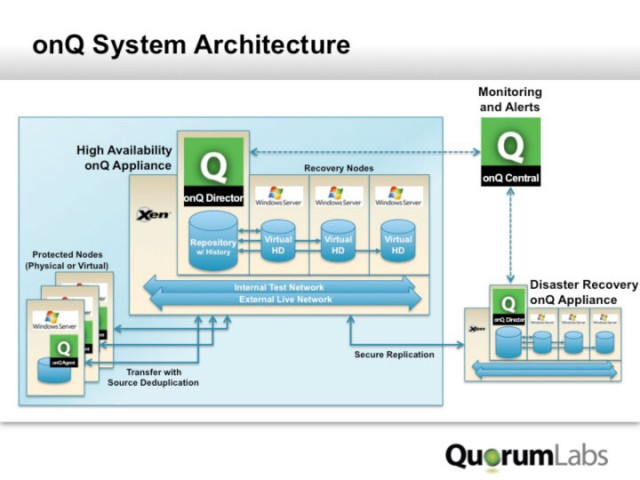 QuorumLabs system architecture, showing how it can duplicate and backup Windows servers across the Internet.