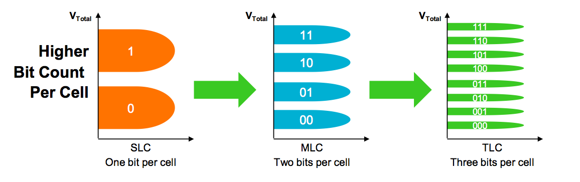 Triple-level cell NAND must store eight discrete voltage levels in order to represent three bits.